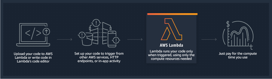 https://aws.amazon.com/lambda/