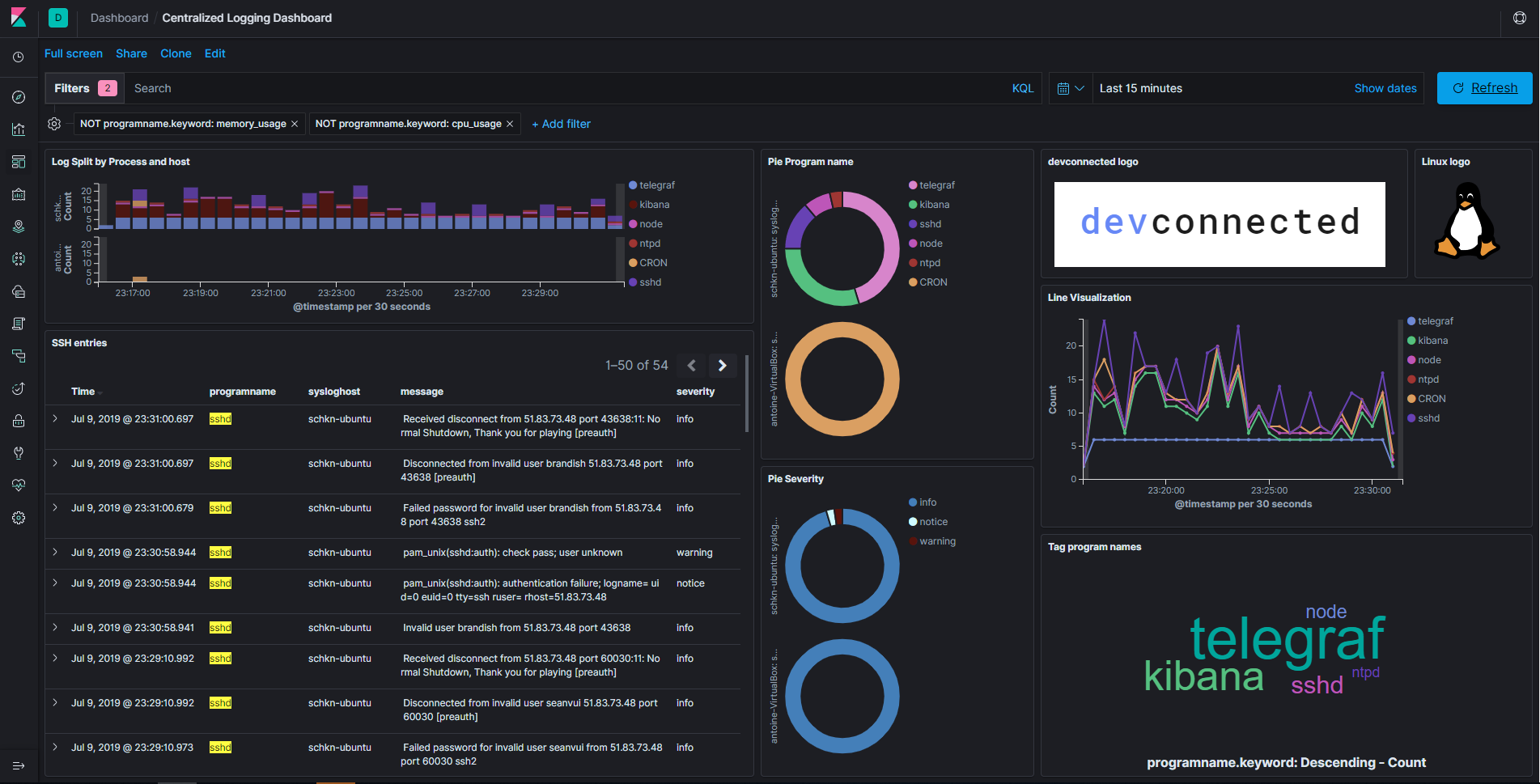 Monitoring Linux Logs with Kibana and Rsyslog - devconnected