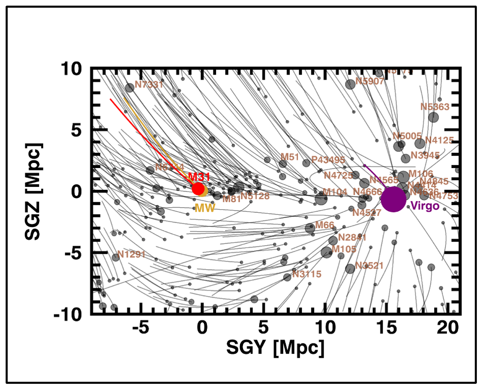 The Virgocentric flow of the Milky Way and Andromeda towards the Virgo Cluster.