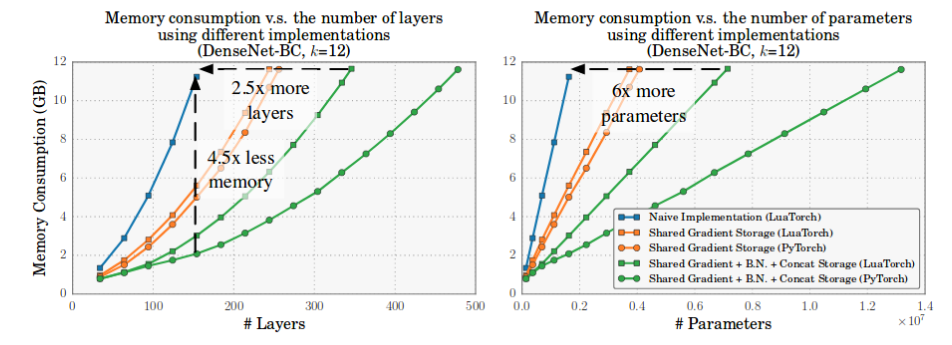 How to Fit Large Neural Networks on the Edge - Heartbeat