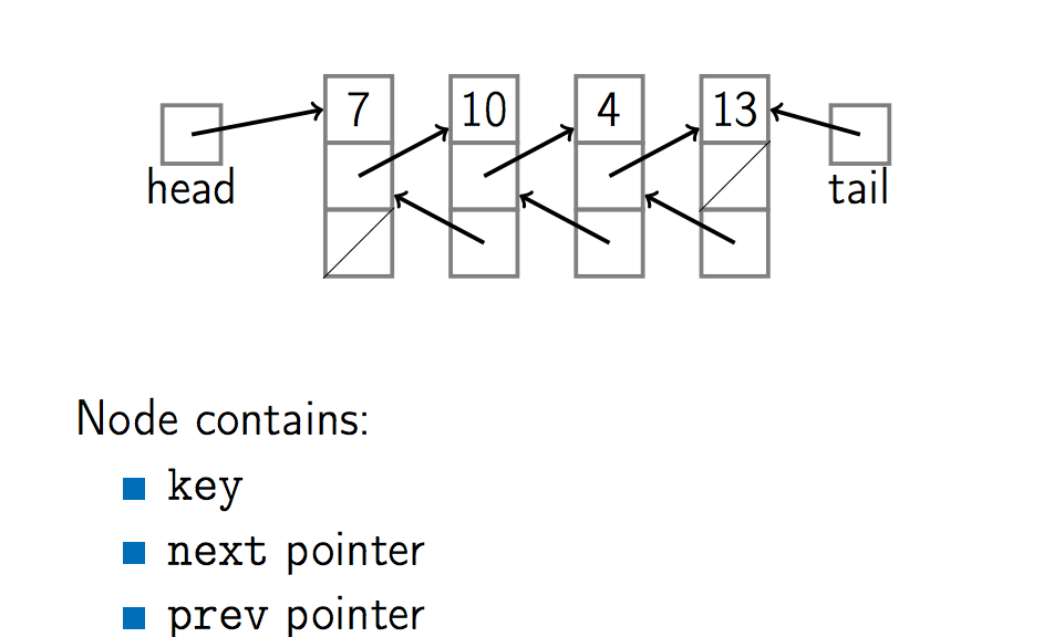 Course 2 — Data structure — Part 1: The Basic data structures