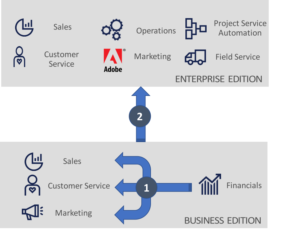 Baby Steps for Dynamics 365 Business Edition - In The Know