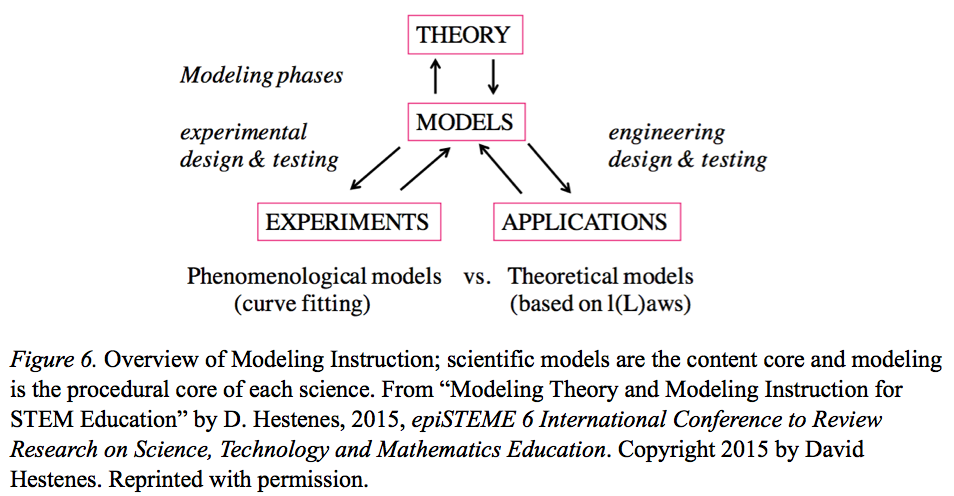 Modeling Theory of Cognition — Theoretical Foundation of