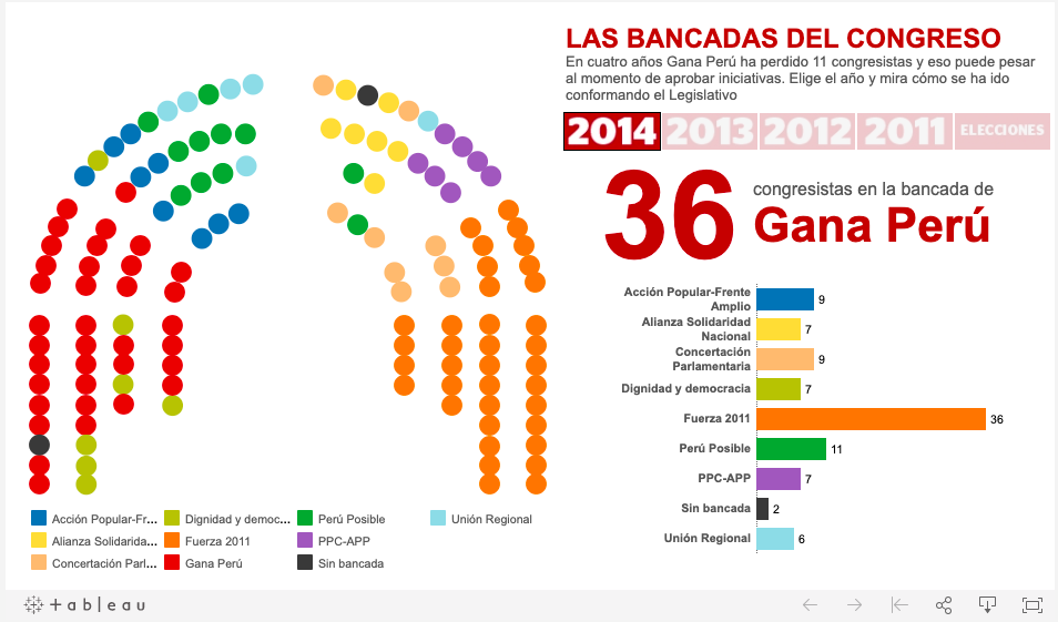 A dashboard showing the political party-line breakdown of the Peruvian senate.