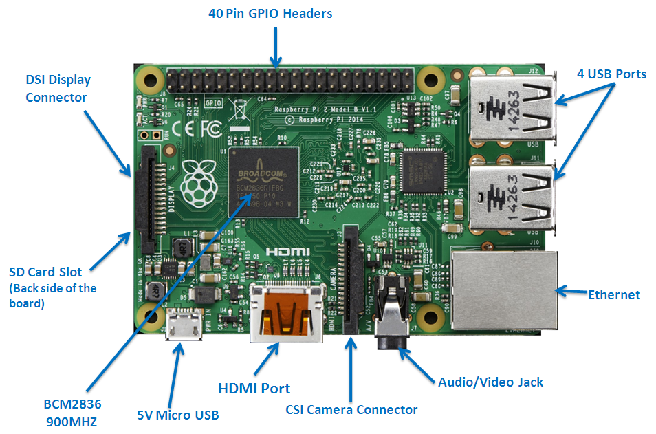 INTERNEt Of THINGs: Raspberry Pi Home Automation System