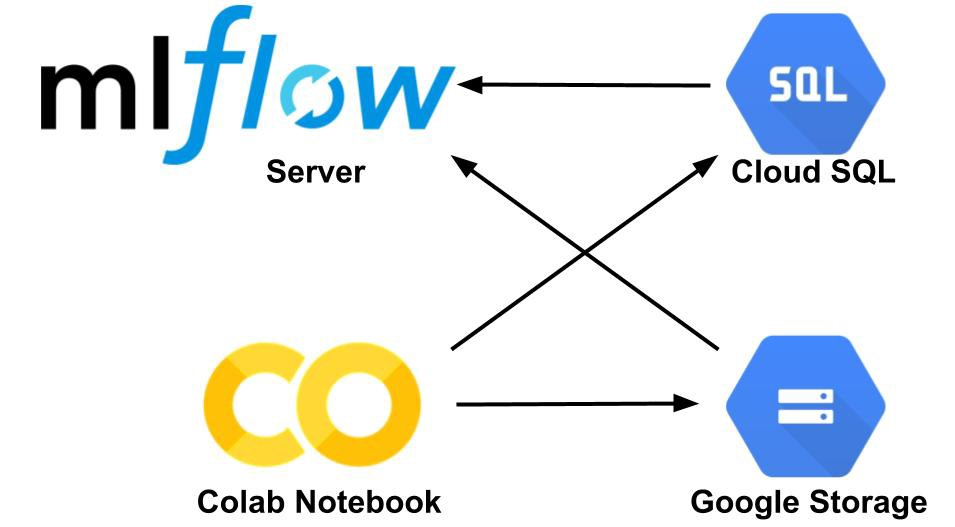 Colab synergy with MLflow: how to monitor progress and store
