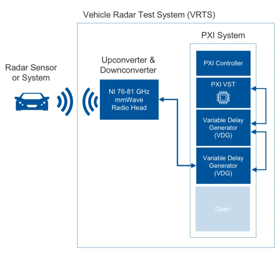 How to ensure the safety of Self-Driving Cars: Part 2/5