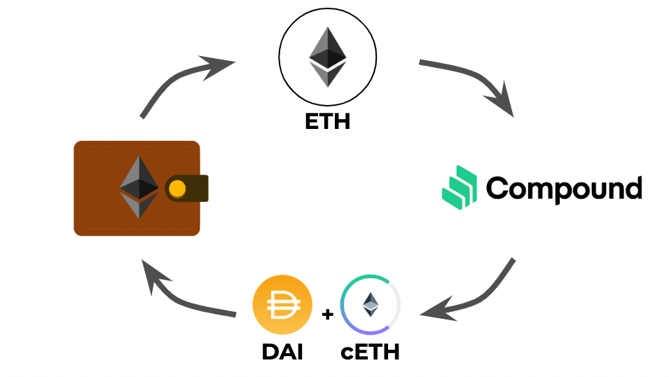 Compound Protocol — Borrow DAI or another ERC20 using ETH as Collateral