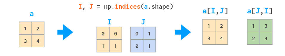 diagram showing the use of a meshgrid to index arrays