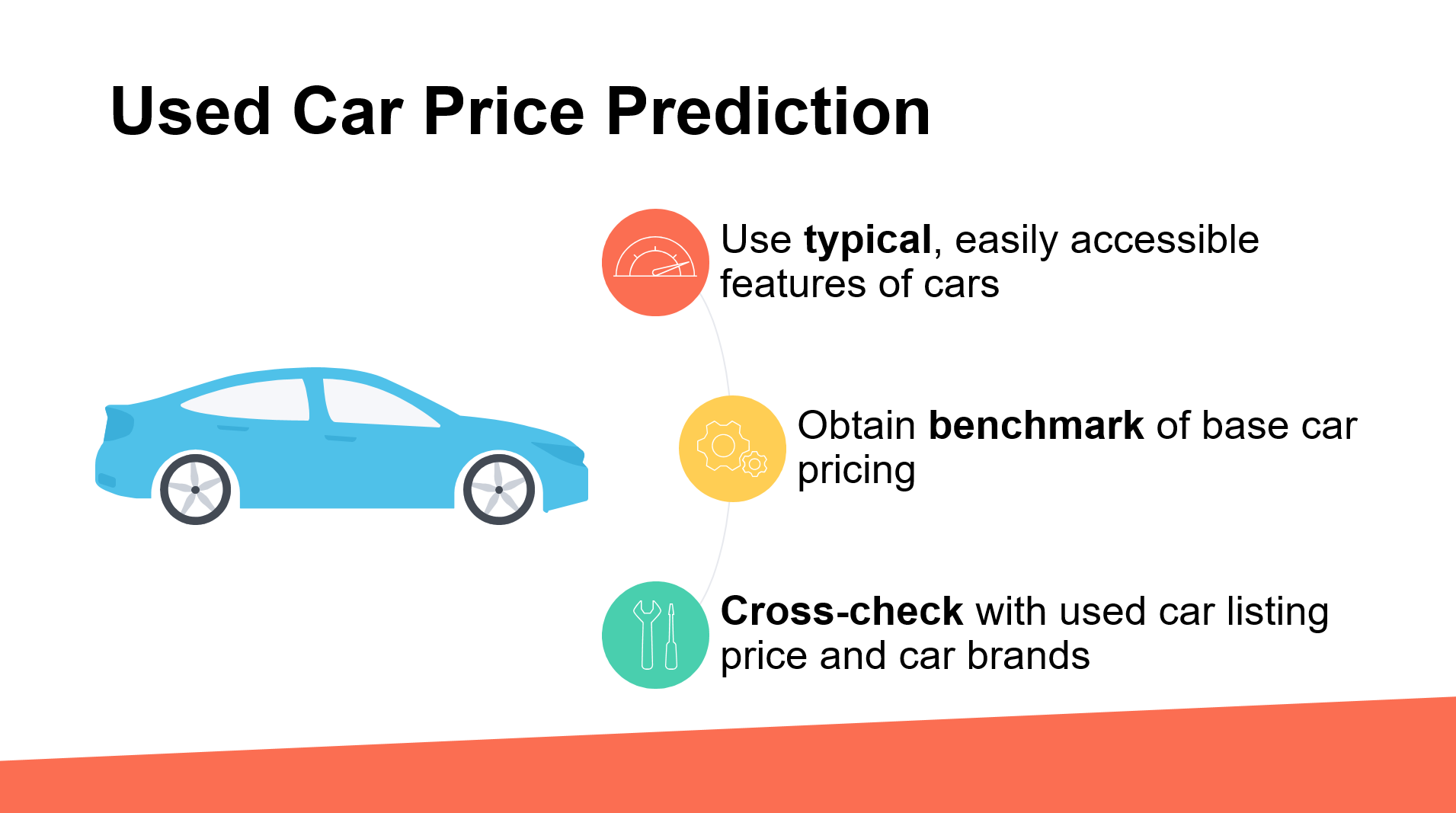 Avoid buying a car with costly hidden problems by getting a CARFAX report