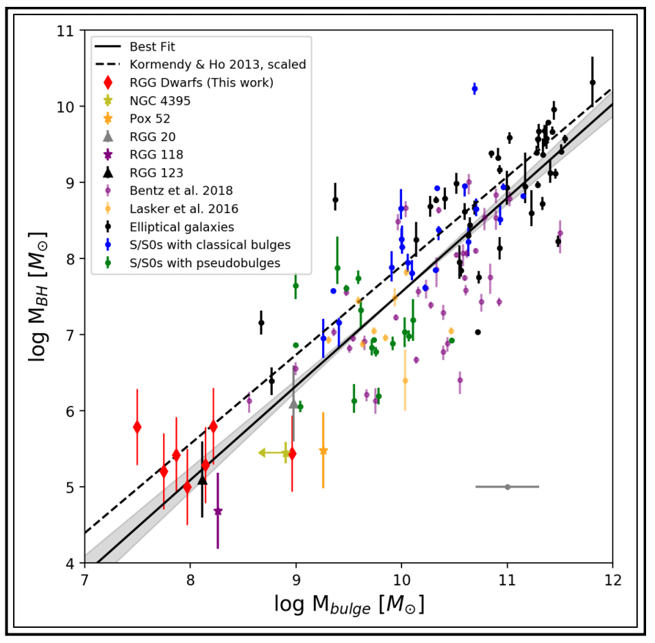 A linear correlation exists between the bulge mass (horizontal axis) and the black hole mass (vertical axis).