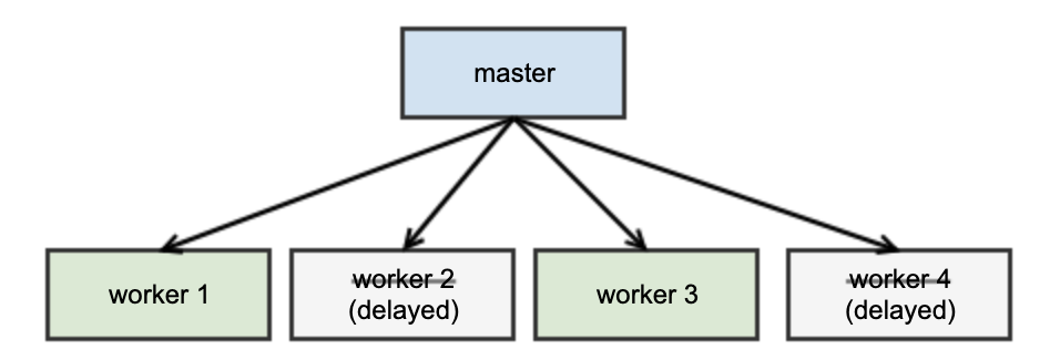 Adaptive process and memory management for Python web servers
