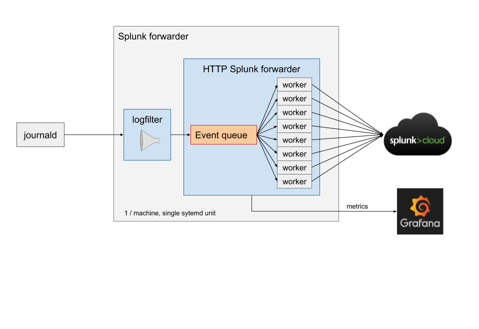 Making Splunk part of the platform - FT Product & Technology