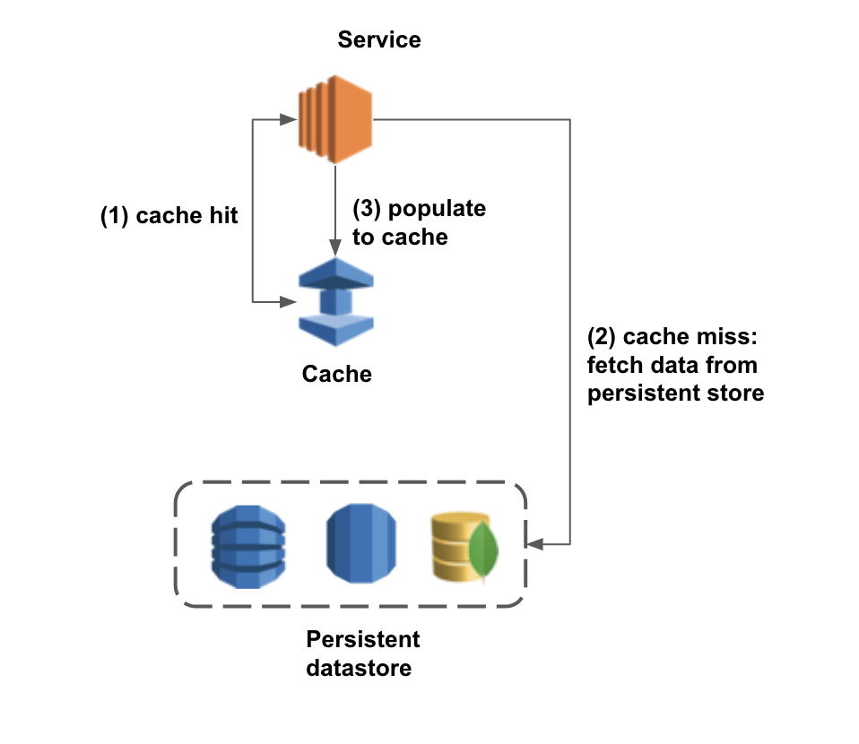 Taming ElastiCache with Auto-discovery at Scale