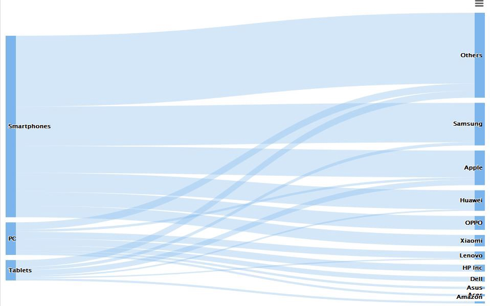 3 rules for Interactive data visualization - Towards Data