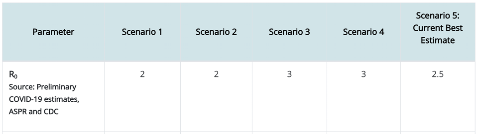 CDC estimates of R0 for COVID-19 for different scenarios. R0 is shown to be 2.5 in most likely scenario.