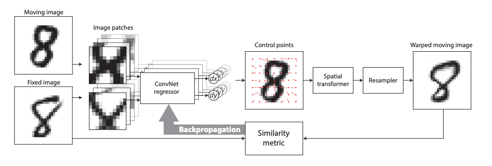 Image Registration: From SIFT to Deep Learning - Sicara's blog