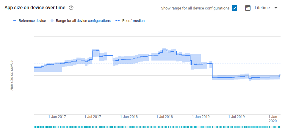 Screenshot from Google Play showing SwiftKey's install size over time