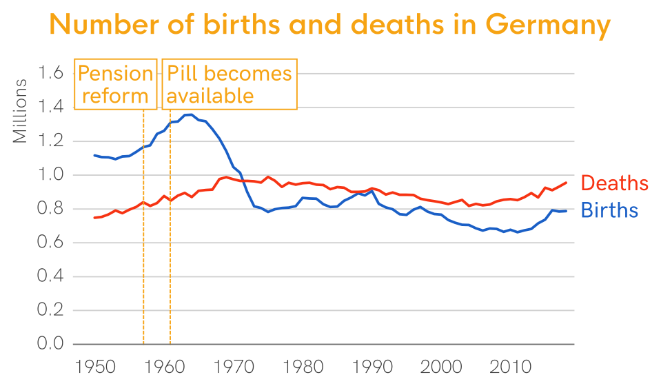 Chart of birth and morality rates in Germany since 1950. In the 1960s, a steep drop in birth rates can be observed.