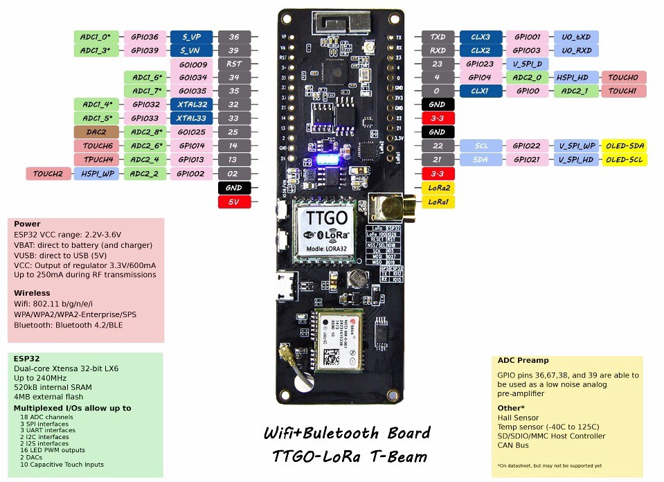 The TTGO T-Beam, an ESP32 LoRa Board - Hackster Blog