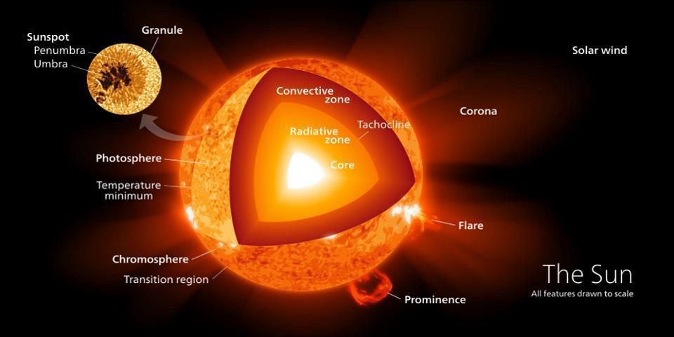 This Is What Will Happen To Our Sun After It Dies - Starts