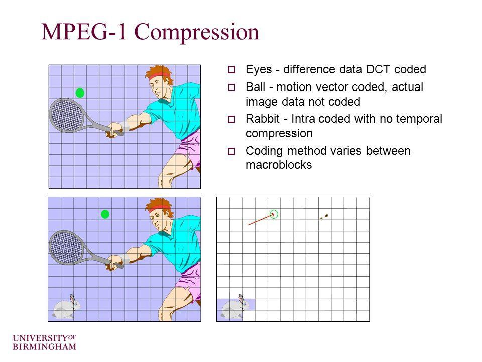 An Introduction To Video Compression - Blog | Game Streaming