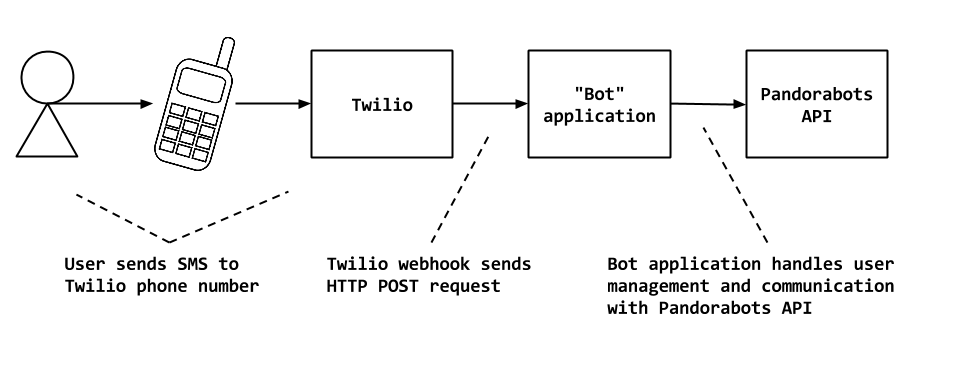Connecting your bot to Twilio - pandorabots-blog - Medium