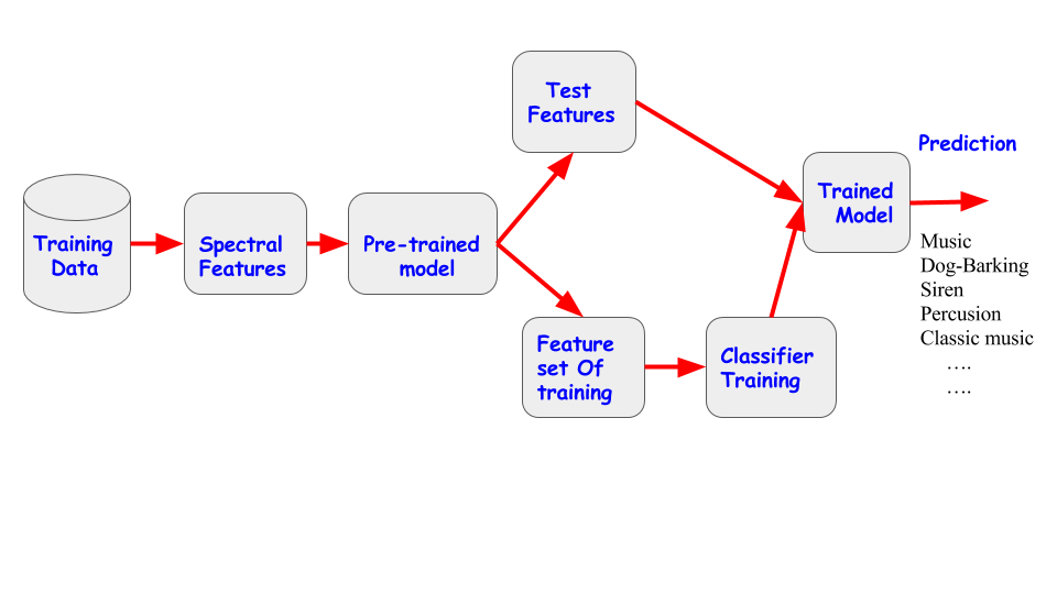Audio classification using transfer learning approach