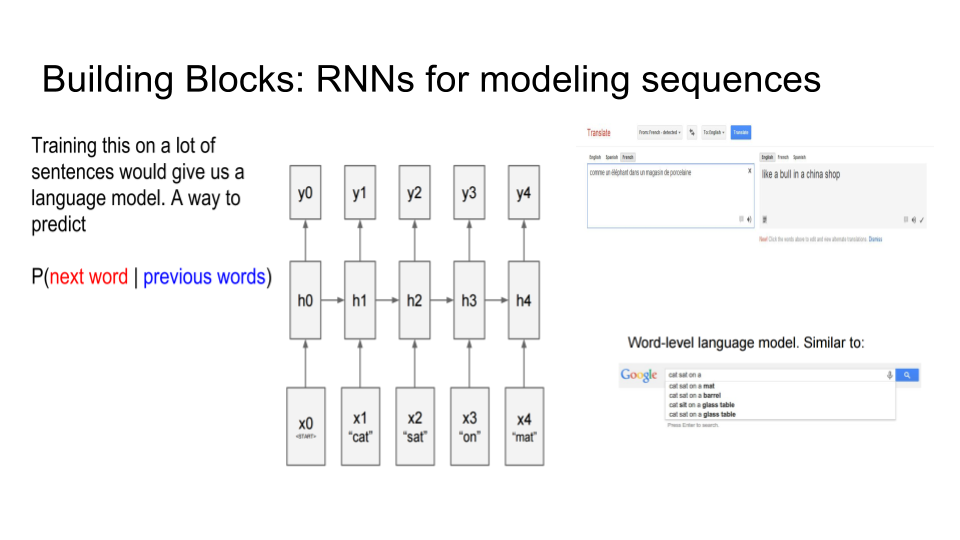 Using Long Short-Term Memory Networks and TensorFlow for