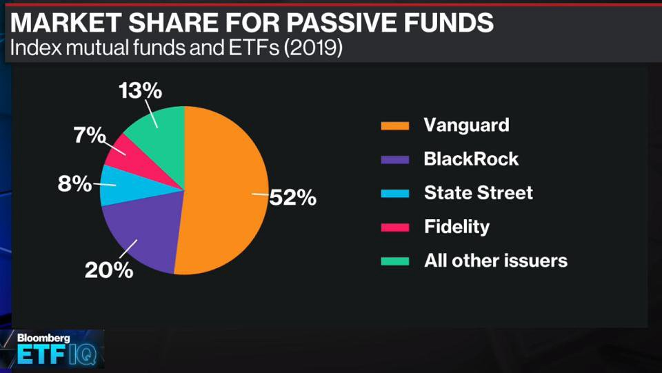 Top Vanguard Etfs 2020.The Etf And Index Industry In 10 Charts The Rise And Rise Of The