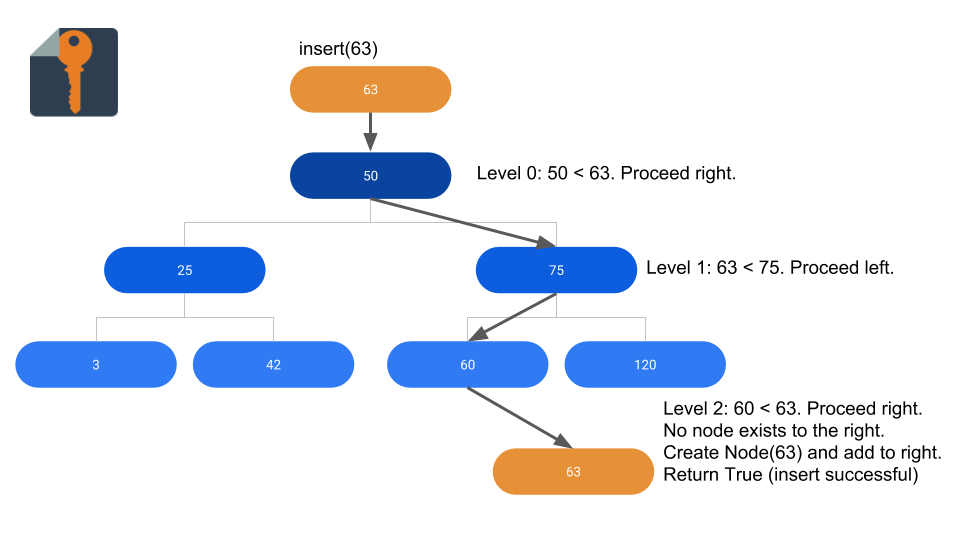 How to Implement a Binary Search Tree in Python - Steve