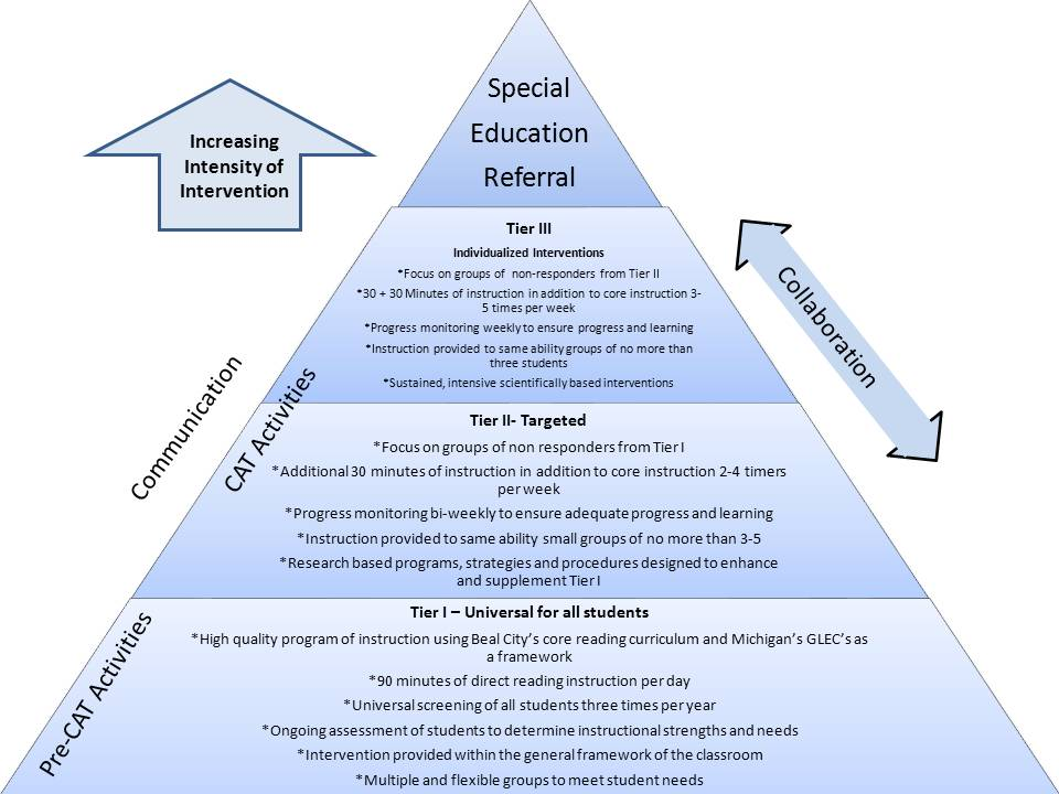 Special Education More Flexible >> What Is Special Education Supposed To Look Like Equal