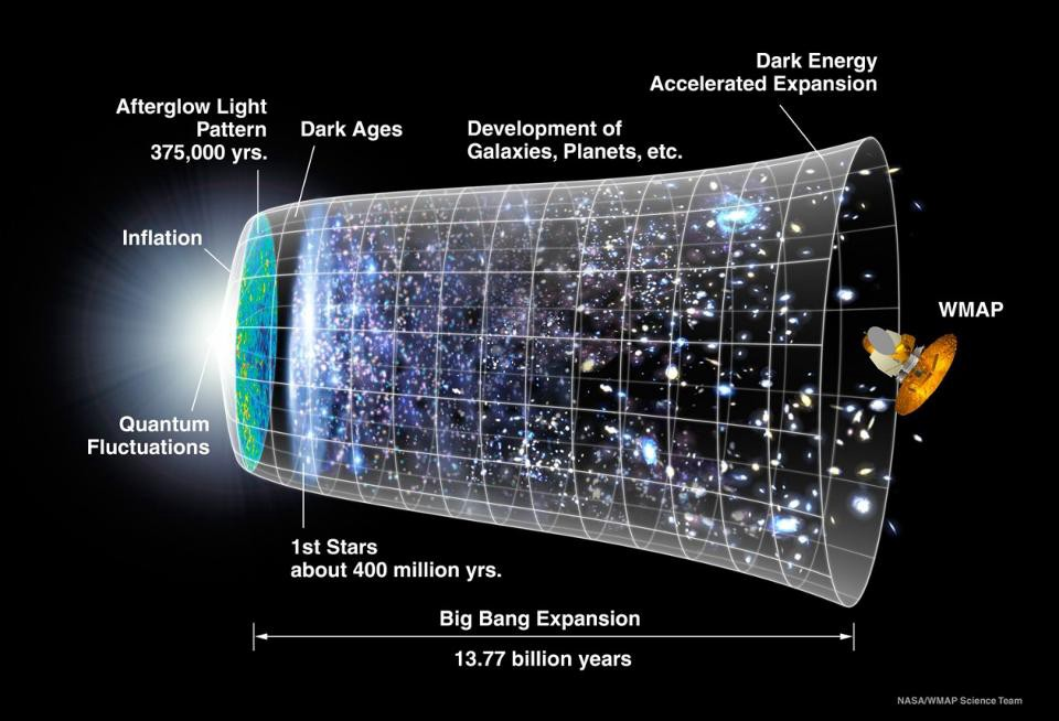 5 Scientific Myths You Probably Believe About The Universe By Ethan Siegel Starts With A Bang Medium
