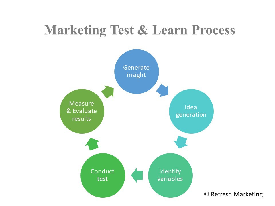test and learn process