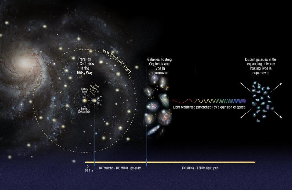 How far away are the stars? - Starts With A Bang! - Medium