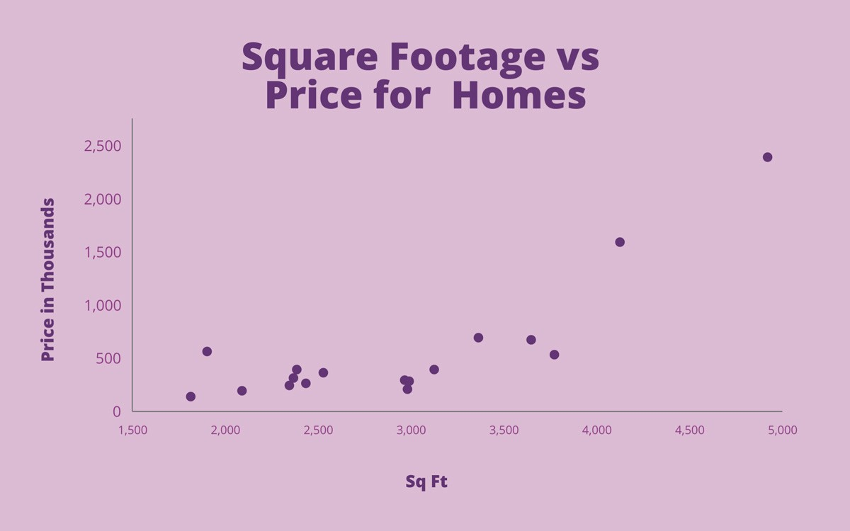 What Is A Scatter Plot And When To Use One By Payman Taei Medium