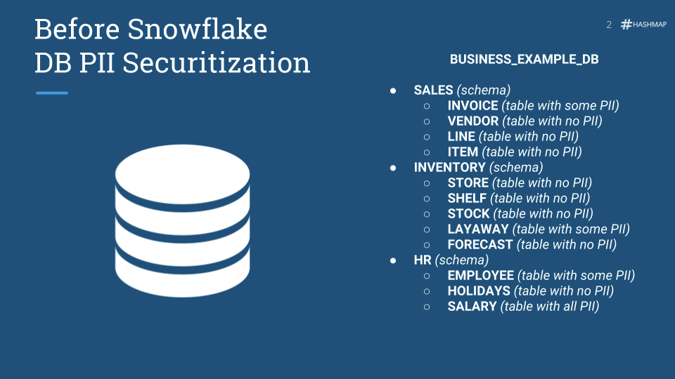 6 Steps to Secure PII in Snowflake's Cloud Data Warehouse
