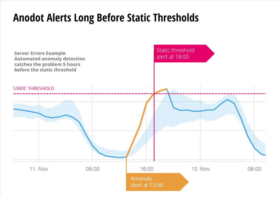Benefits of Anomaly Detection in eCommerce - Litmus7 Systems