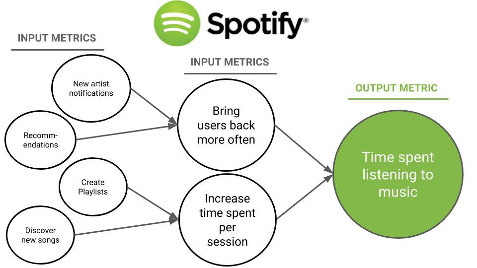 Spotify's North Start Metric, showing input metrics and what this adds up to as an output metric for the product