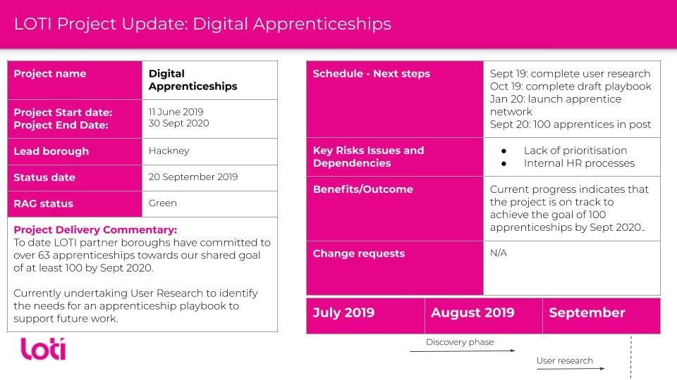 Project Update for the LOTI Digital Apprenticeships project