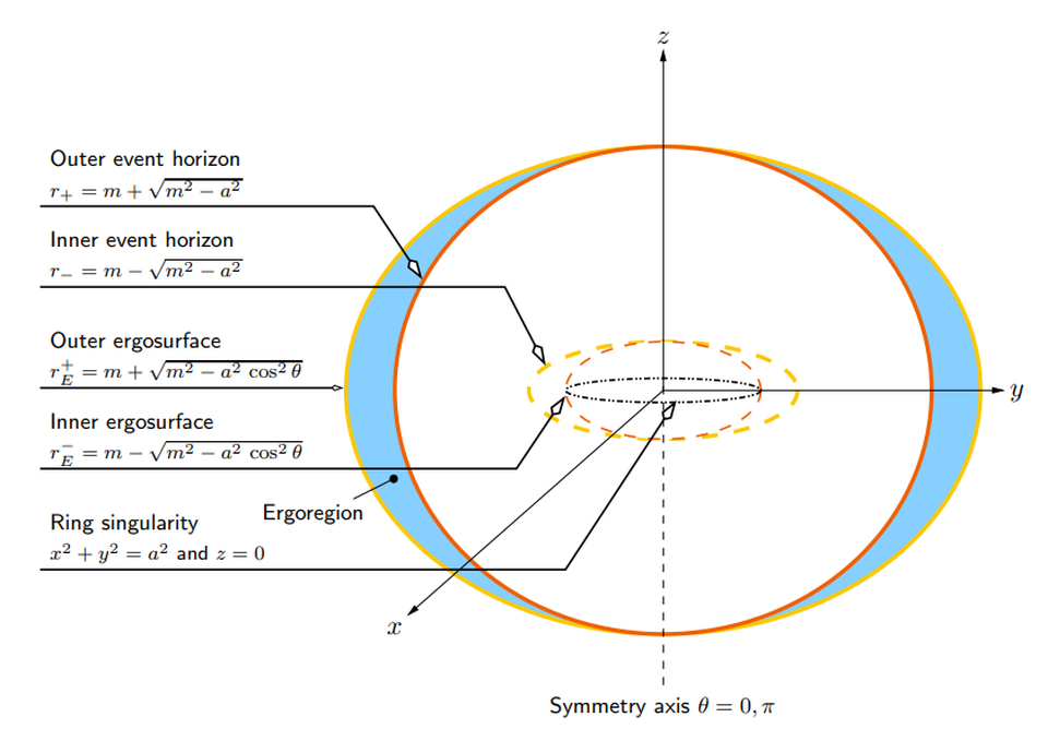 Kerr Black Hole Diagram.Ask Ethan What S It Like When You Fall Into A Black Hole
