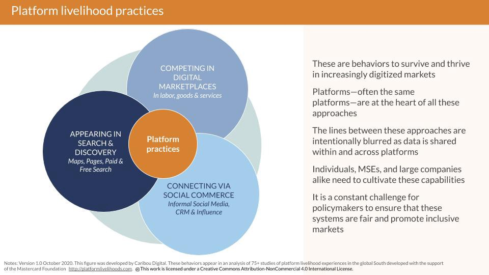 A figure with three connected circles, representing platform practices: search and discovery; social; and marketplace sales