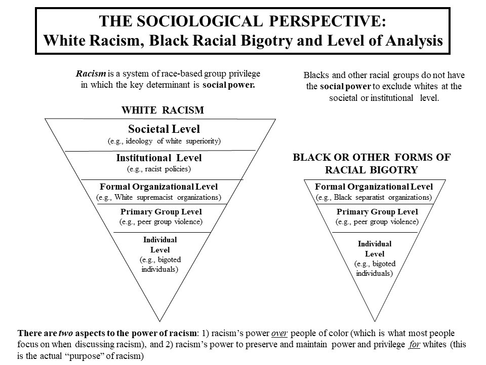 The sociological perspective of white racism, black racial bigotry and level of analysis
