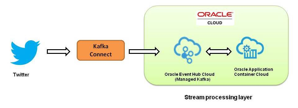 Part I: Develop stream processing apps using Apache Kafka