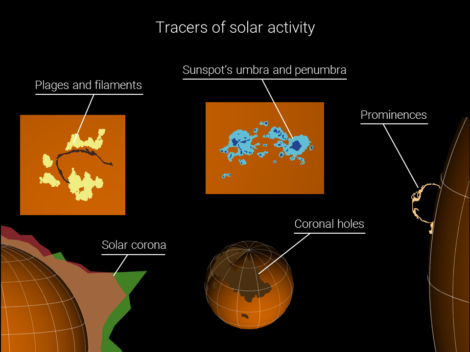 Observe the Sun in 3D from the past hundred years up to the