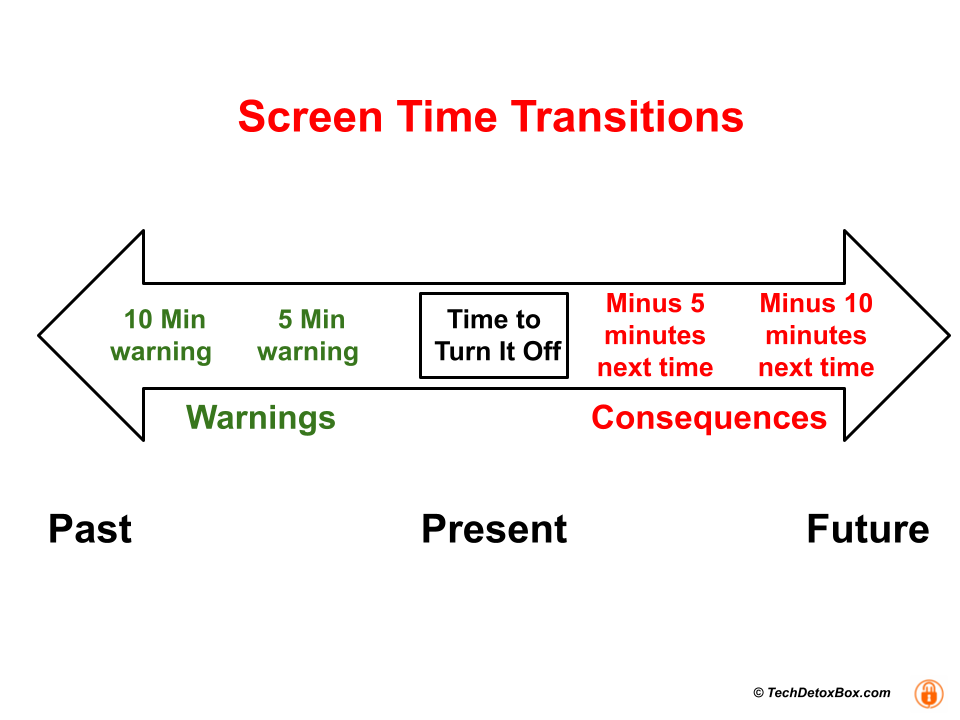 Screen time transitions graphic techdetoxbox.com