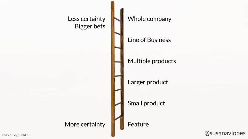PM career ladder: from feature, small product, larger product, multiple products, line of business to whole company