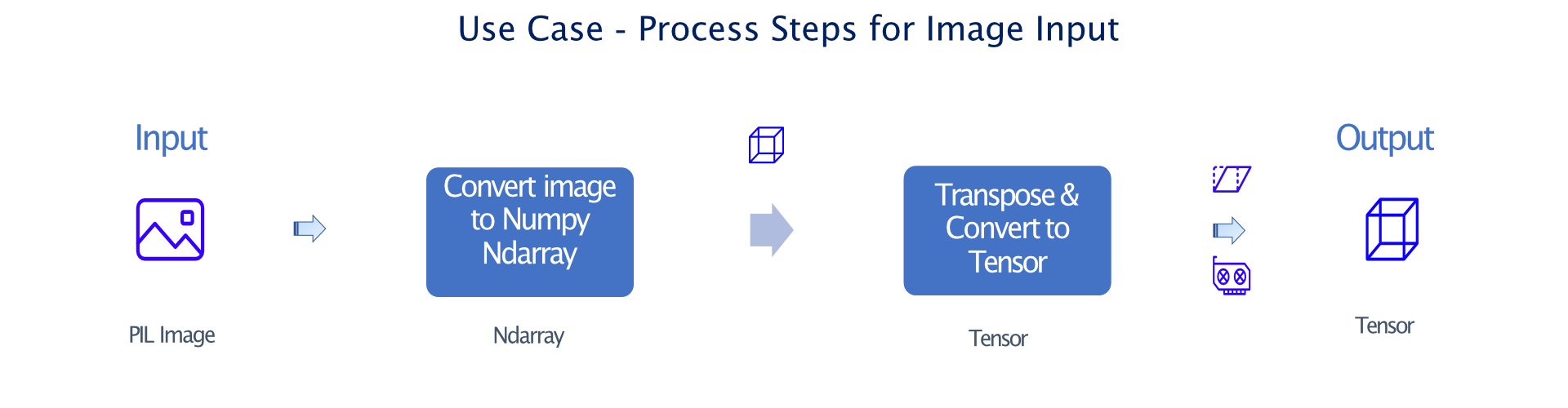 use case process steps for image Type Dispatch