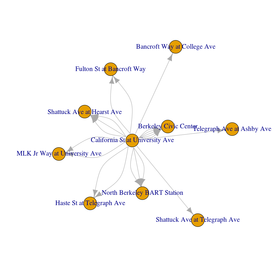 Graph data processing with Neo4j and Apache Spark - Neo4j