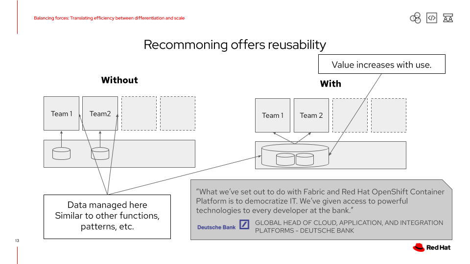 An example of data where recommoning offers reusability and value increases through shared use.